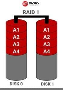 1-1 Odzyskiwanie danych z macierzy RAID 1