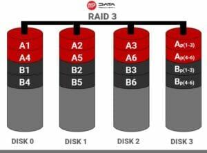raid-3-300x222 Odzyskiwanie danych z macierzy RAID 3