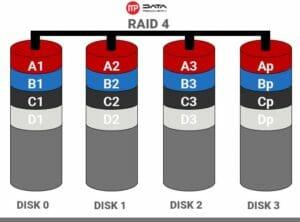raid-4-300x222 Odzyskiwanie danych z macierzy RAID 4