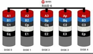 raid-6-300x176 Odzyskiwanie danych z macierzy RAID 6