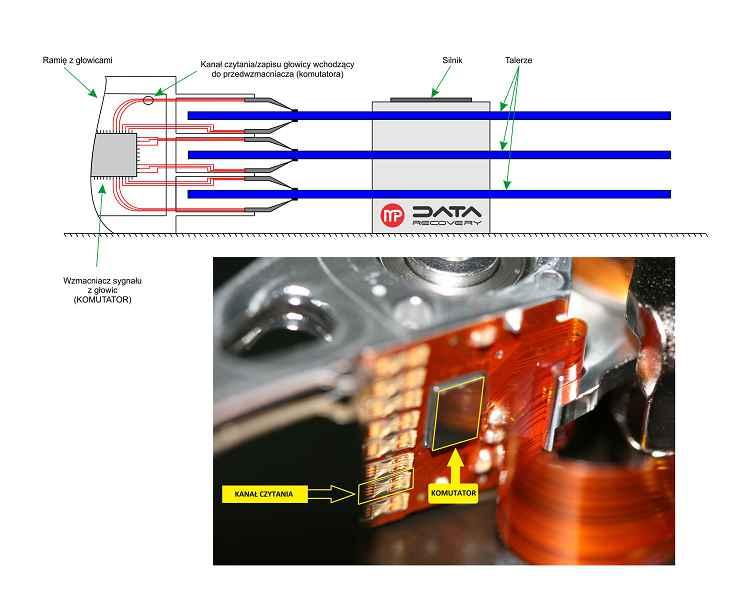 komutator-foto-all-średni