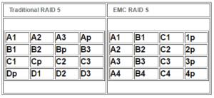 EMC Raid